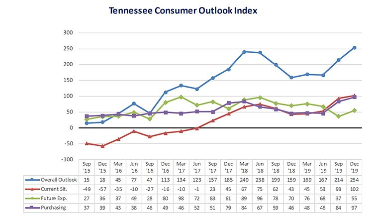 Consumer Outlook fever chart-Dec19