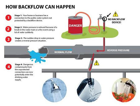 Cross Connection and Backflow